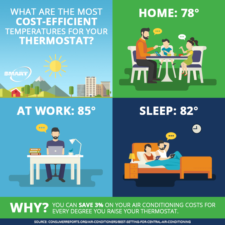 Best Care of Your Thermostat